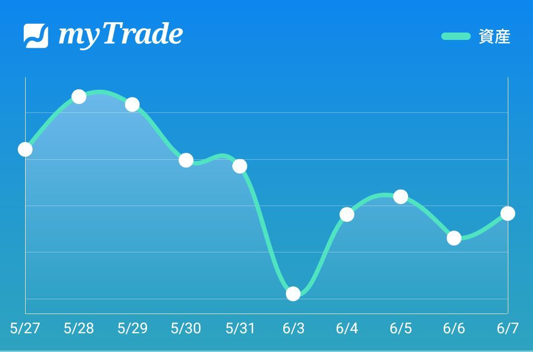 test ツイッターメディア - 今日は日経平均とほぼ同じ上昇率でした。今週は塩漬けをいくつか損切りして、少し気分的にスッキリしております。#myTrade https://t.co/KvlH6m0pWa