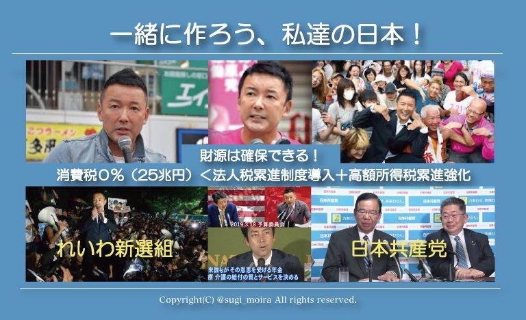 test ツイッターメディア - @Flirting_navi れいわ新選組、主権者国民と目指す静かな社会革命!それは日本を消費税導入前(0%)に戻すこと。自民党が大企業、金持ちの1%組みと結託し、戦後民主主義を破壊、憲法改正、軍隊保持、戦争できる国、国民奴隷化を目指す平成の時代を完全にリセットする。財源計画もある。あなたも参加しませんか。 https://t.co/mE0M1fZlh5