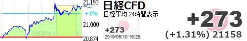 test ツイッターメディア - 先物は高値引けですよね。MSQまでは上げていくのでしょうか?【日経平均CFD #日経CFD】+273 (+1.31%) 21158 https://t.co/cmpB8triuRhttps://t.co/IDvix9tyzZ