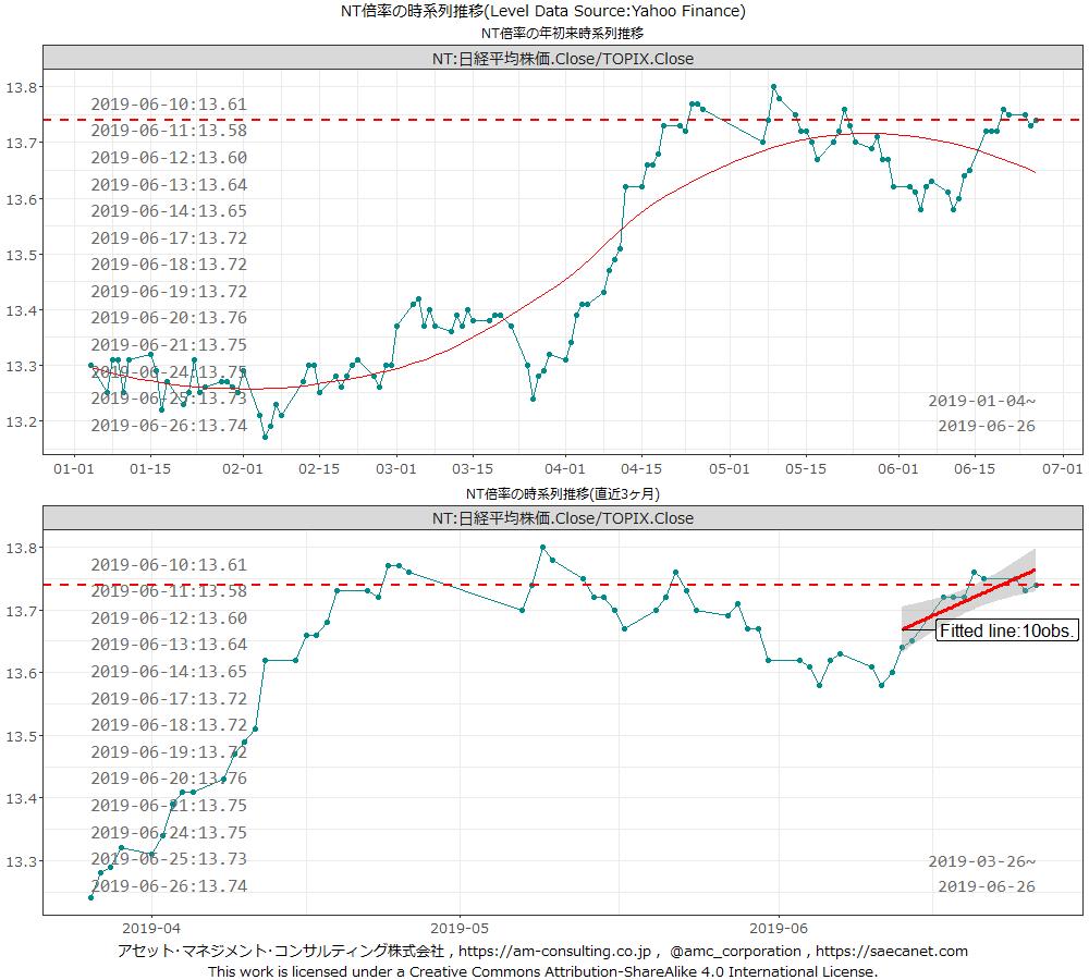 test ツイッターメディア - 本日26日の日経平均株価、TOPIX、ジャスダックインデックスそれぞれの前営業日比は-0.51%、-0.59%、-0.27%(年初比(%)は7.79、4.29、7.22)。三兄弟揃って下落。NT倍率は上昇しています。 https://t.co/dl74mDXco2