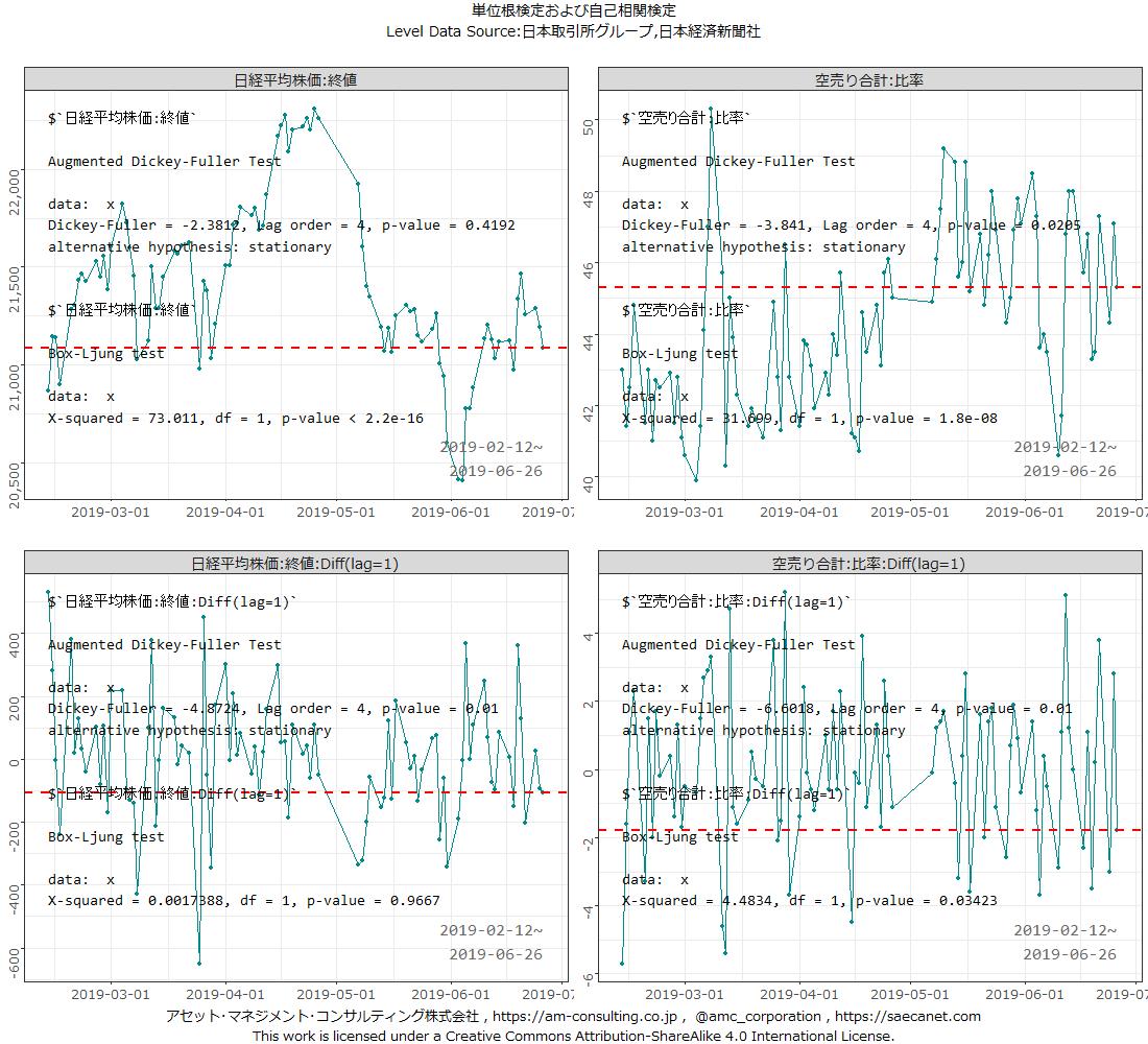 "test ツイッターメディア - 本日の空売り比率は前営業日比で1.8pp低下し45.3%。本日までの90営業日分(以降""対象期間"")の日経平均と空売り比率それぞれの前営業日比を比較しますと(全て有意水準5%)、当日同士(ラグ無し)にはマイナスの有意な(ゼロではない)線形相関が出るようです。 https://t.co/w1ThSZ7Fww"