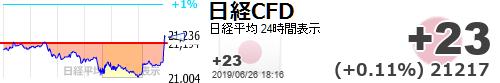 test ツイッターメディア - ヤッホーイ【日経平均CFD #日経CFD】+23 (+0.11%) 21217 https://t.co/U8yAc8ULhhhttps://t.co/qzdlSX4LHx