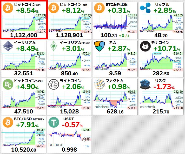 test ツイッターメディア - 【ビットコイン国内 #BTC/JPY 24時間変動比】+8.54% (+89054) 1132400 #仮想通貨 #暗号通貨 https://t.co/UkJe06mb3bhttps://t.co/gMxQ8Xjgzi