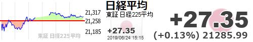 test ツイッターメディア - 【日経平均】+27.35 (+0.13%) 21285.99 https://t.co/KcalXhjv1uhttps://t.co/6xUCW8cDxl