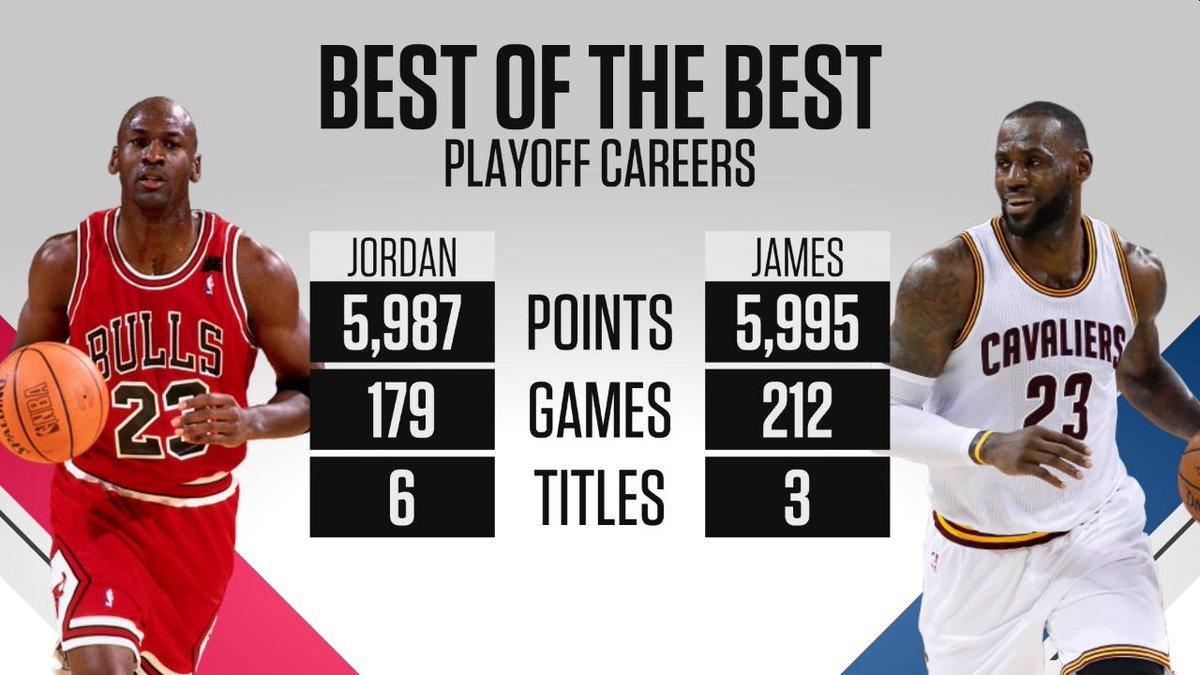 Lebron James Has Passed Michael Jordan For Most Career