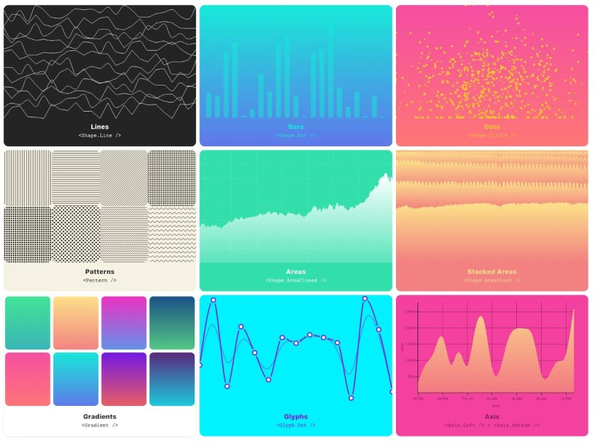 react + d3 = vx - A new data visualization library for #reactjs by @hshoff