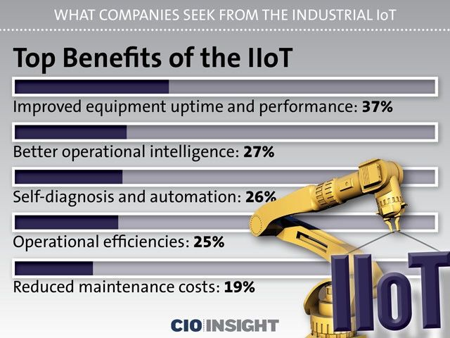 What the Industrial #IoT Can Do for Business  #Liveworx