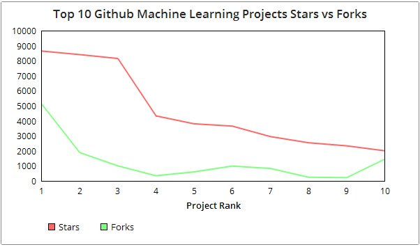 Top 10 #MachineLearning Projects on Github #KDN