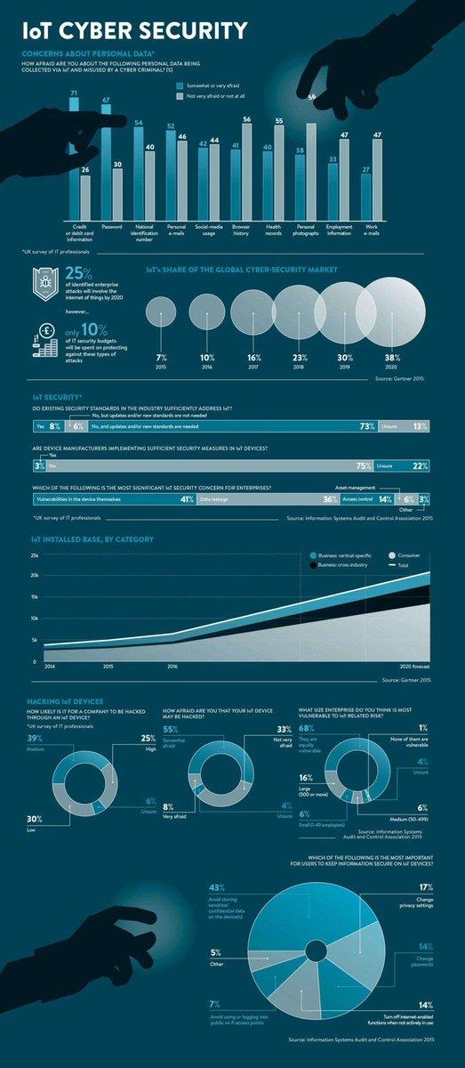 RT @reach2ratan #IoT cybersecurity  #CyberSecurity #Databreach #Ra…