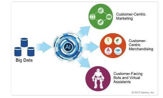 Using AI to Drive Smart #Automation in #Retail - Robert Hetu  … … #ArtificialIntelligence #AI