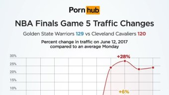 Cavs Fans Dealt With The Finals Loss By Watching A Ton Of Porn