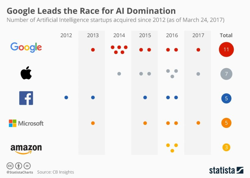 Google Leads the Race for AI Domination | #Artificialintelligence #Google #RT