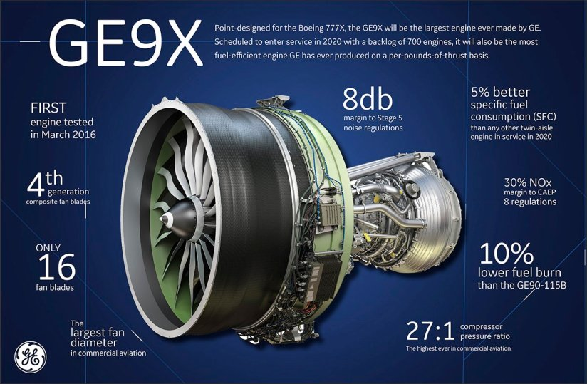 Image result for GE9x