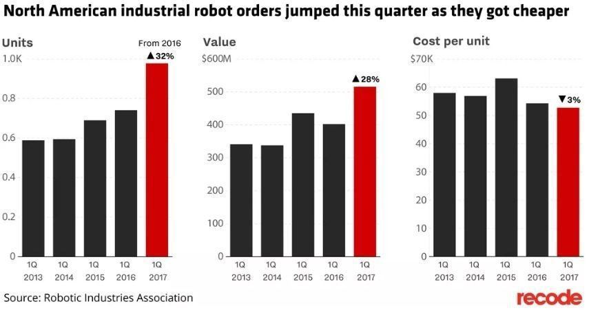 test Twitter Media - Sales of industrial #robots are surging. So what does this mean for human workers? https://t.co/UFjAV5Q31J https://t.co/Ov7FRqF7Eh