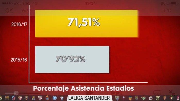 Asistencia estadios La Liga 16 17