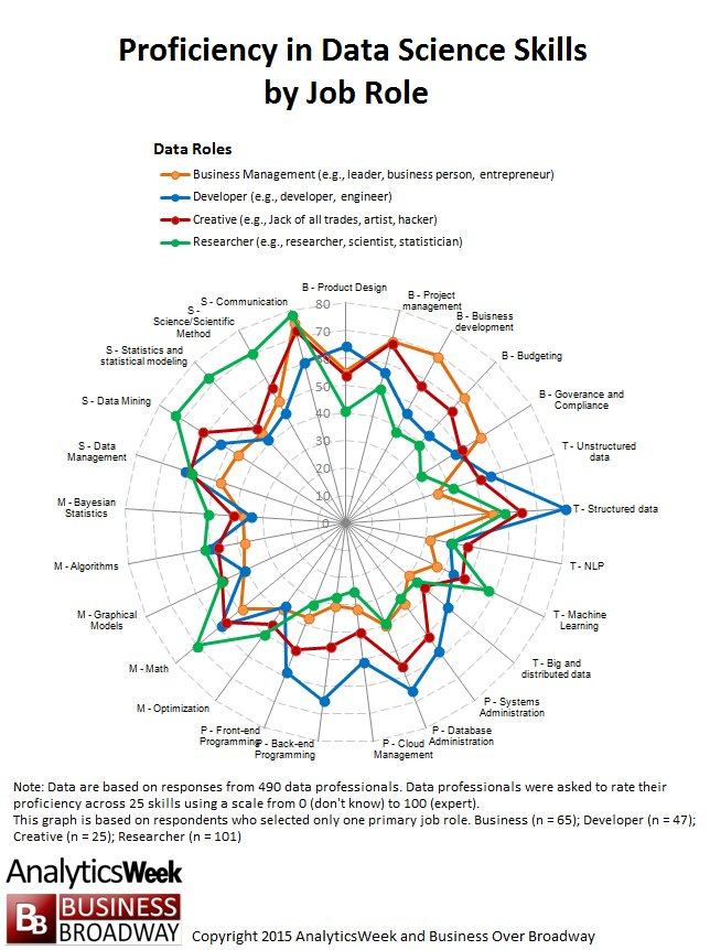 #DataScience: Data Science Skills #BigData