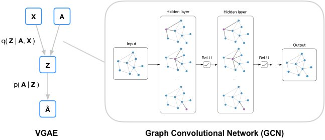 Our implementation of graph auto-encoders (in TensorFlow) is now available on GitHub: