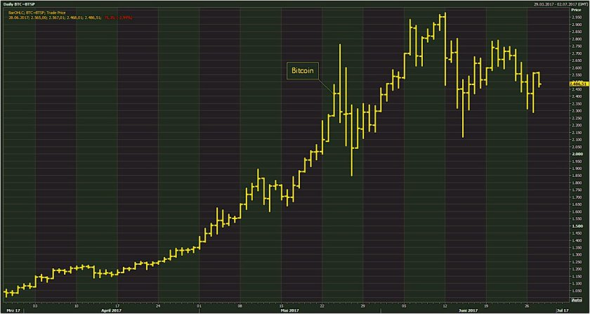 #Bitcoin on a rollercoaster ride after the latest global cyber attack. All you need to know.
