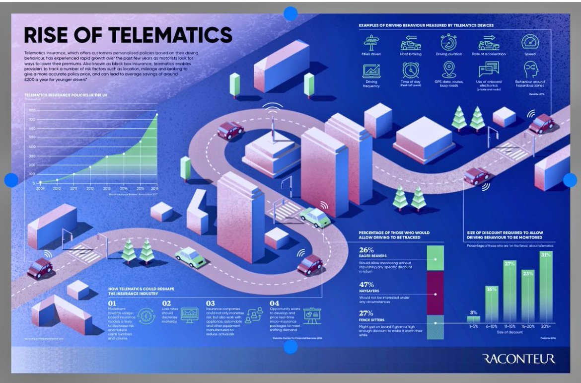 Infographic: The rise of #telematics >  @raconteur #IoT #M2M #wireless #sensors