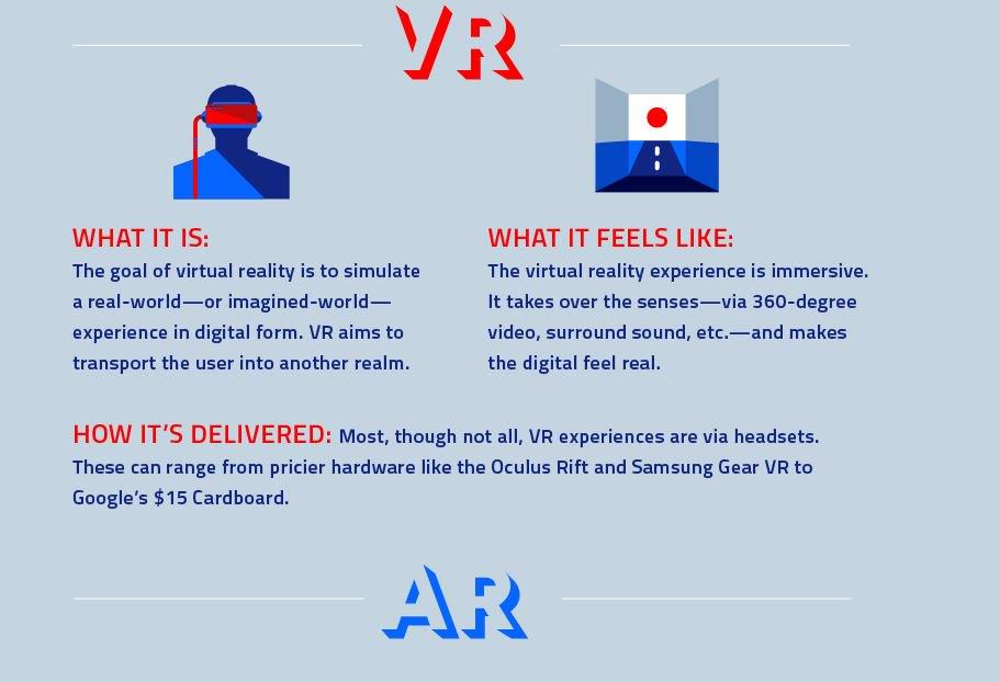 Augmented vs. Virtual Reality Marketing (Infographic)  #marketing #AR #VR