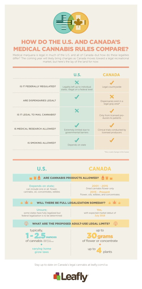How does #Canada's #MMJ program compare to the #UnitedStates? Learn more: