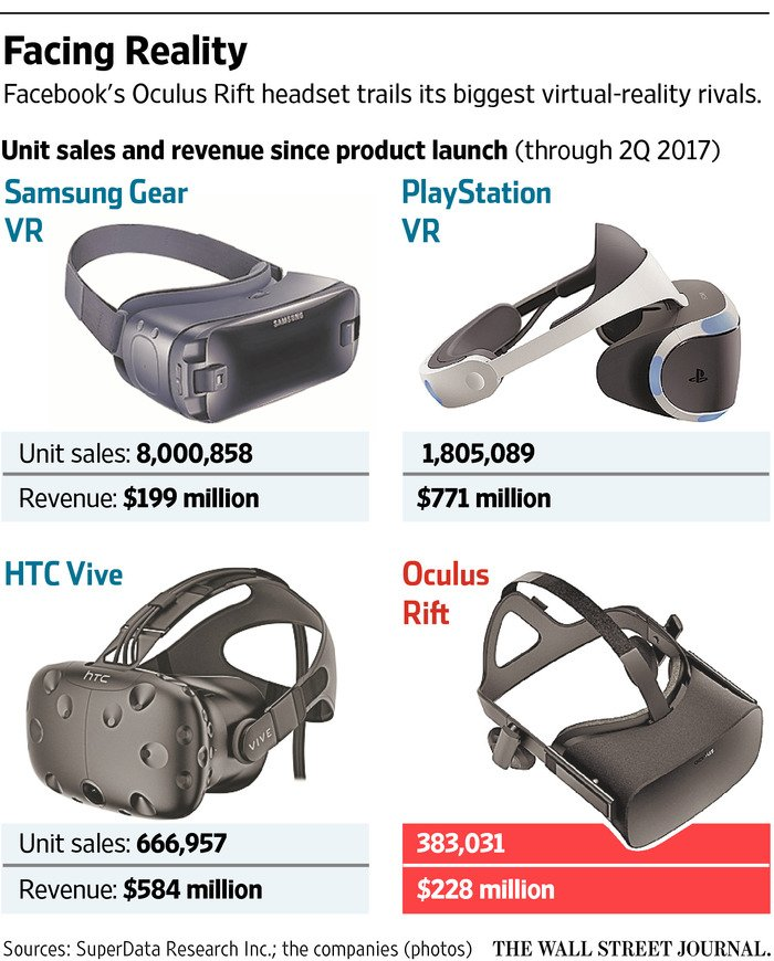 Virtual Reality headset sales