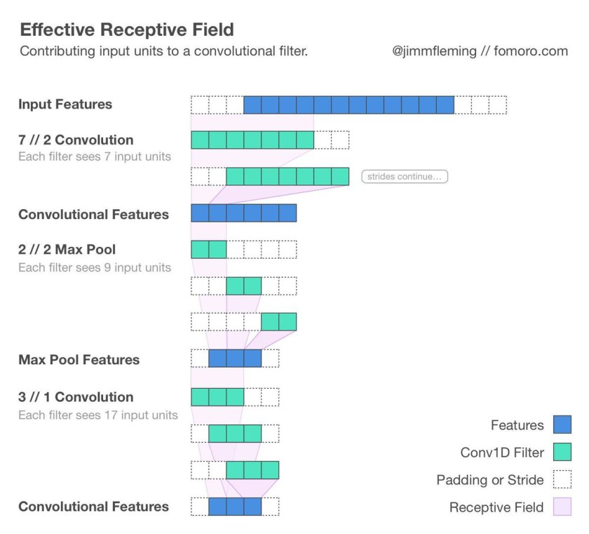We built a tool for calculating the receptive field of convolutional filters:  #deeplearning