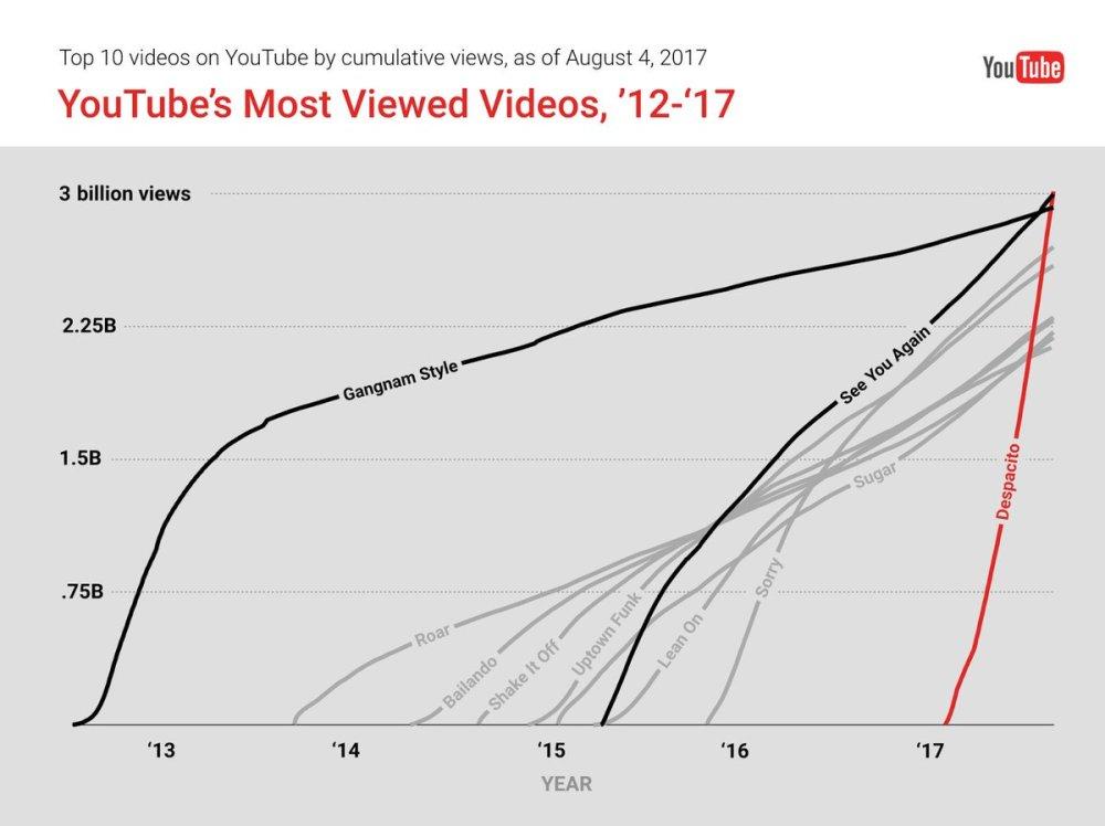Cuál es el vídeo más visto en youtube en toda la historia