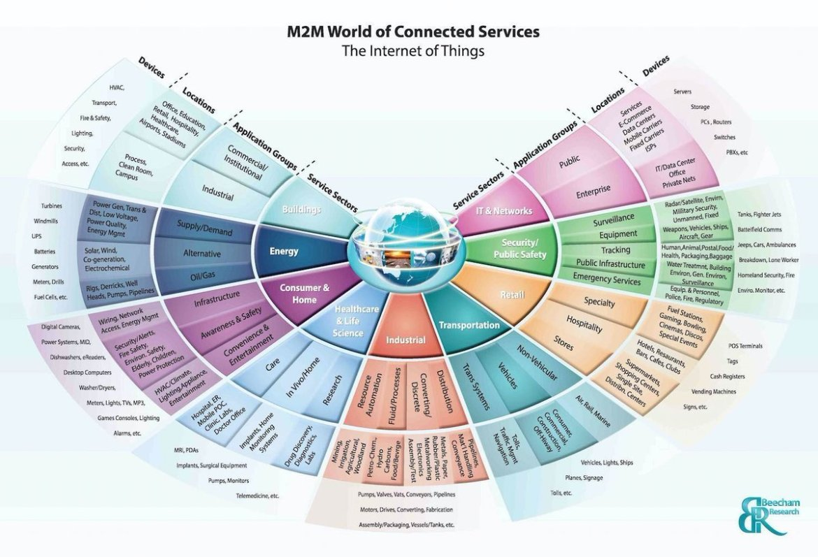 Download our #FREE #M2M #IoT World of Connected Services Map