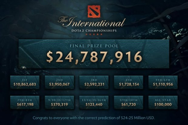 Resultado de imagen de the international 2017 prize pool