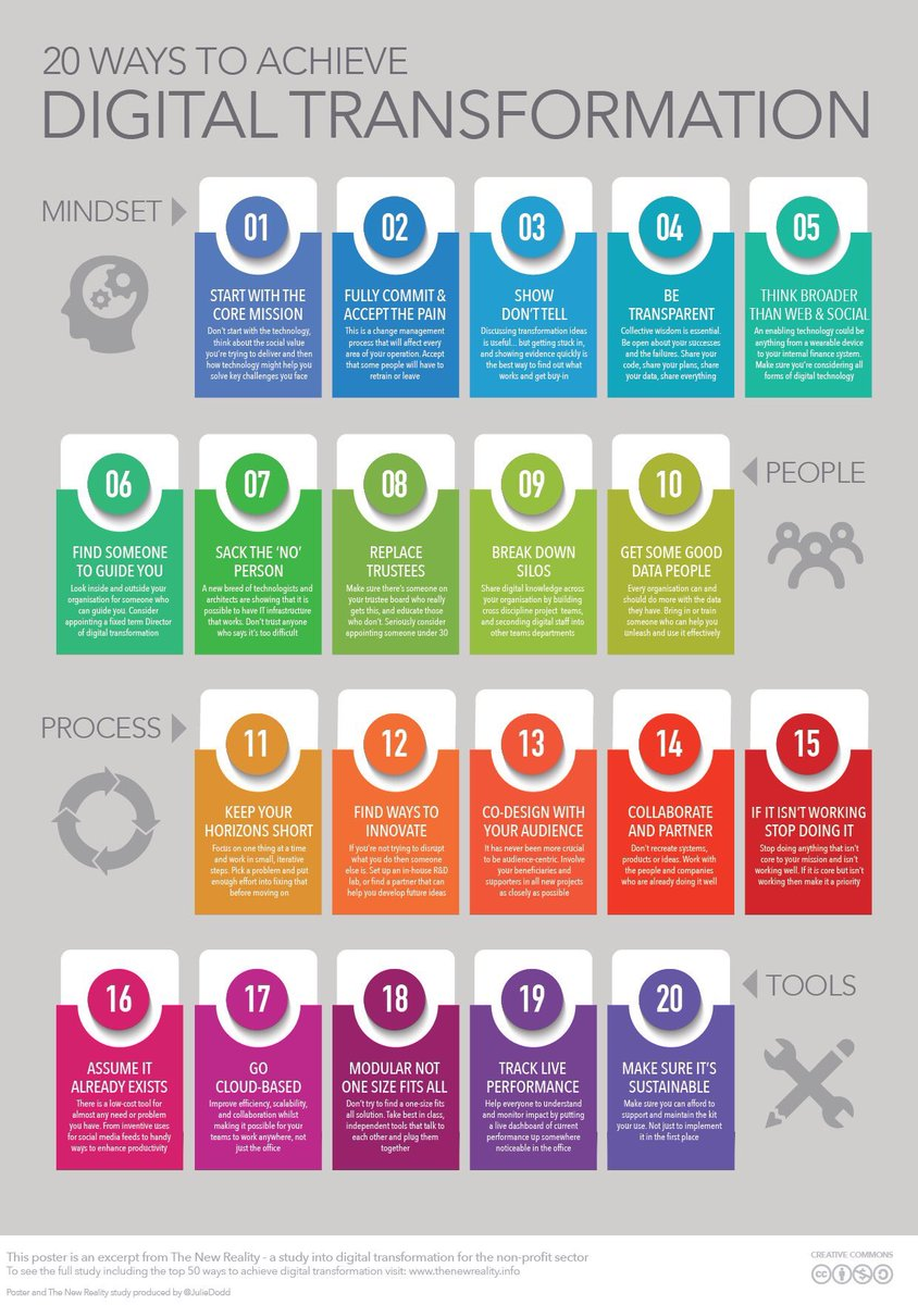 20 ways to achieve #DigitalTransformation   @BourseetTrading #BigData #cloud #IoT #business
