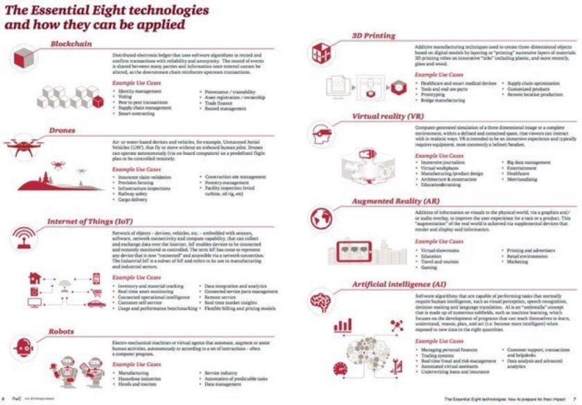 8 essential tech:  1 #AI 2 #IoT 3 #blockchain 4 #drones 5 #robots 6 AR 7 VR 8 3D print