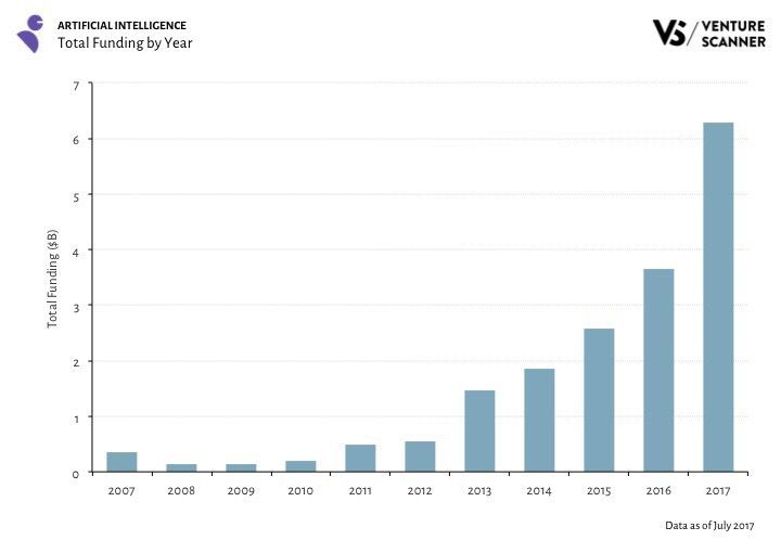 Artificial Intelligence Funding Trends — Q3 2017 – Venture Scanner #AI