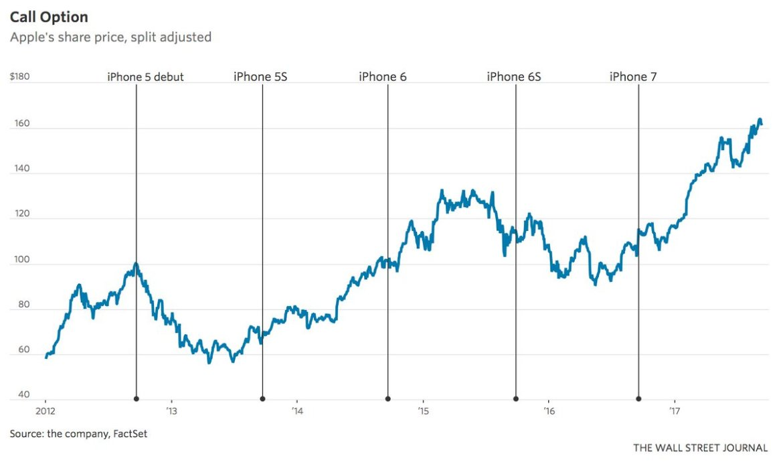 #Apple's trillion dollar #iPhone  via @WSJ #mobile #iPhone8 #IoT