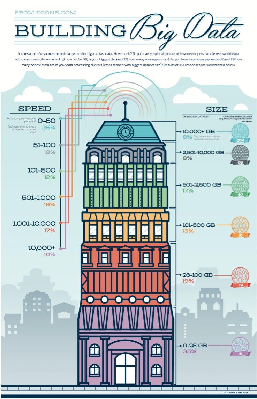 Building #BigData    #fintech @SarahDZone #AI #machinelearning @DZone!