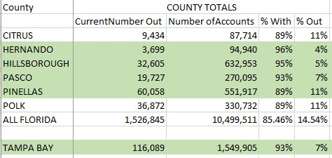 Updated power outage numbers as of this afternoon.  #Irma @TB_Times
