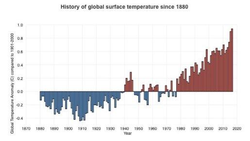 "Alternative NOAA on Twitter: ""History of Global Surface ..."