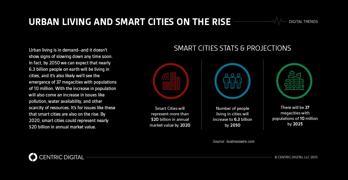 #IoT Applications in #SmartCities: #NewYork and #Chicago  #BigData #fintech #Insurtech