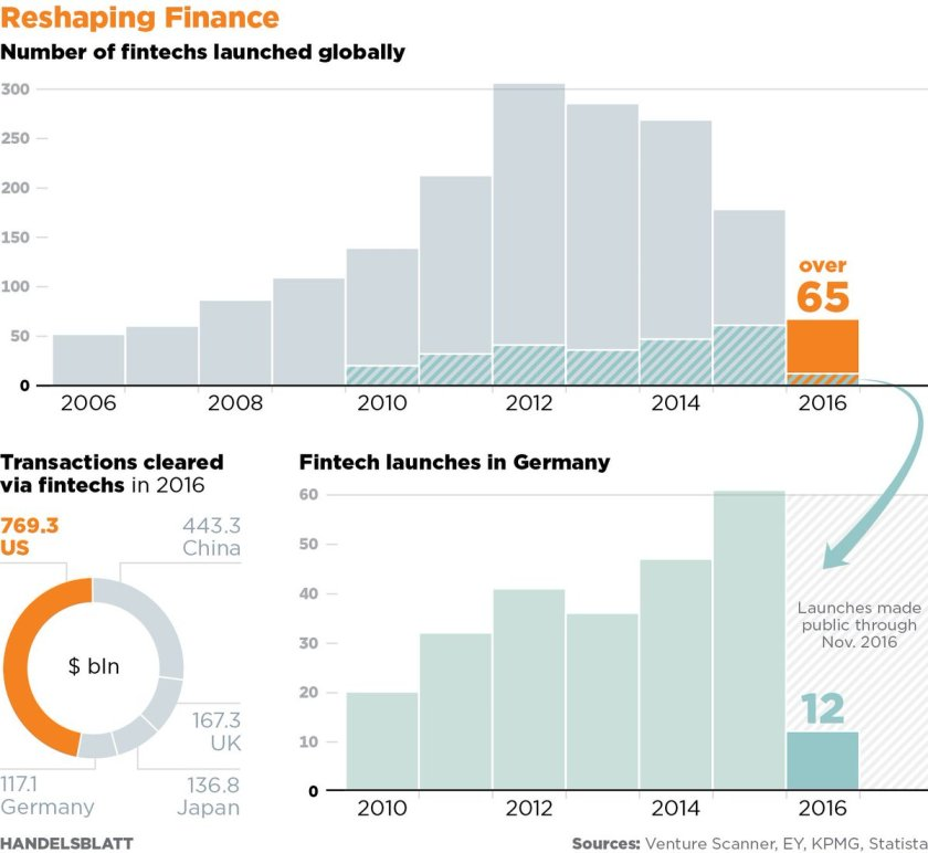 #Fintech a bubble? #Handelsblatt thinks so. What do you think? #Insurtech #ai #disruption