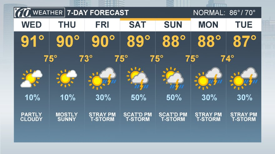 Tuesday's high of 94 in Tampa tied a record set in 1941. Expect more heat today