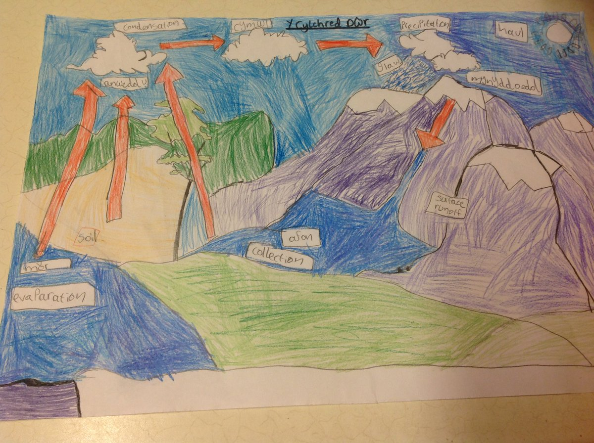 35 Ideas For Water Cycle Images For Class 3