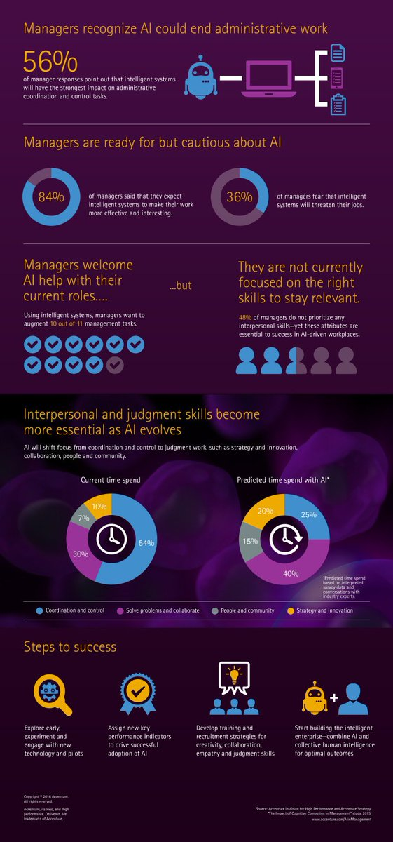 [Infographic] The impact of #AI in #Management |