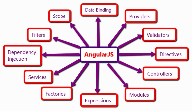 Developing a web Application in #Angular -  @DZone