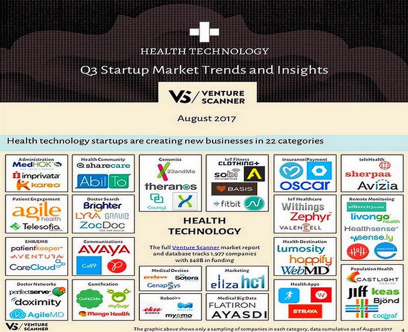 #HealthTech #Startup Market Trends & Insights Q3 2017   @VentureScanner #AI #ML #IoT