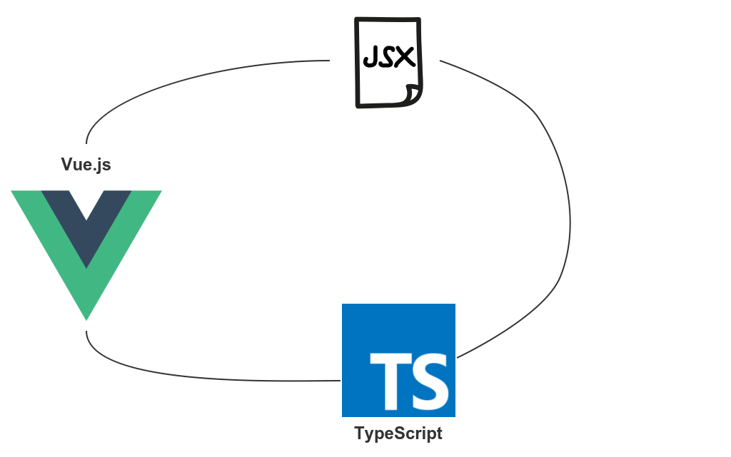 How to use Vue.js with JSX and TypeScript - Migrating from AngularJS to Vue.js -