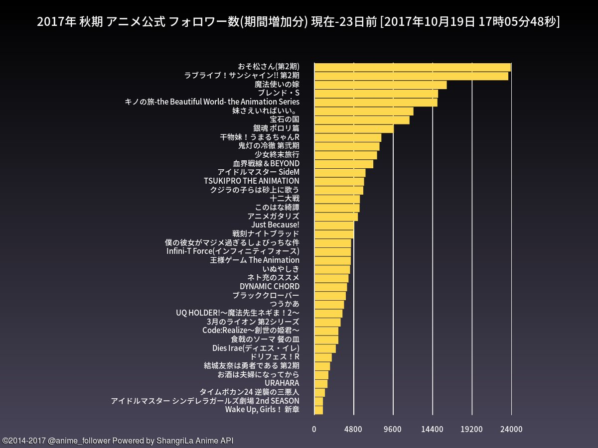 test ツイッターメディア - 秋期のアニメ公式フォロワー数期間増加ランキング(23日間)は 1位=おそ松さん(第2期) 2位=ラブライブ!サンシャイン!! 第2期 です。#おそ松さん #lovelive https://t.co/zoFR3VtKm6