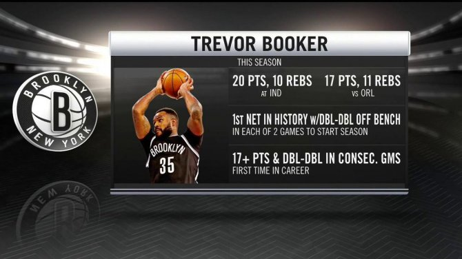 .@35_Fitz has been a force off the bench in his first 2 games for the @BrooklynNets.