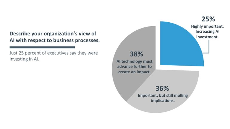 #AI and the #IoT will drive #DigitalTransformation through 2020  via @ZDNet