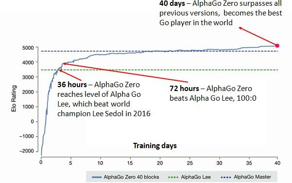 #AlphaGoZero: The Most Significant Research Advance in #AI  #AlphaGo