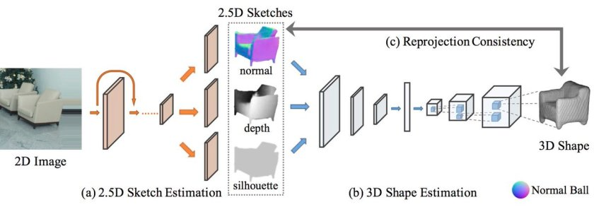 MarrNet: 3D Shape Reconstruction via 2.5D Sketches.  #deeplearning #nips #computervision